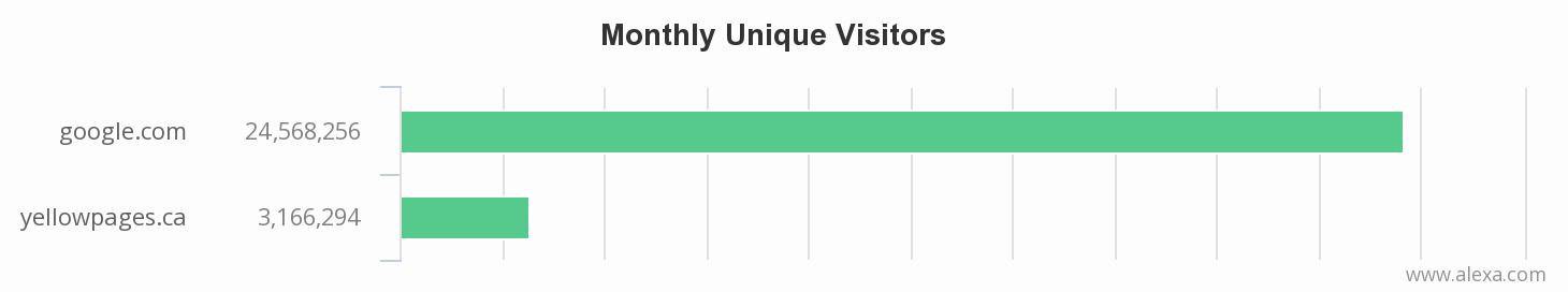 A chart comparing visits to the yellowpages.ca and google.com - there are way more visits to Google.com
